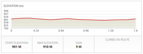 1.6km-2
