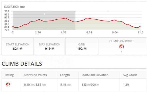 11.3km-2