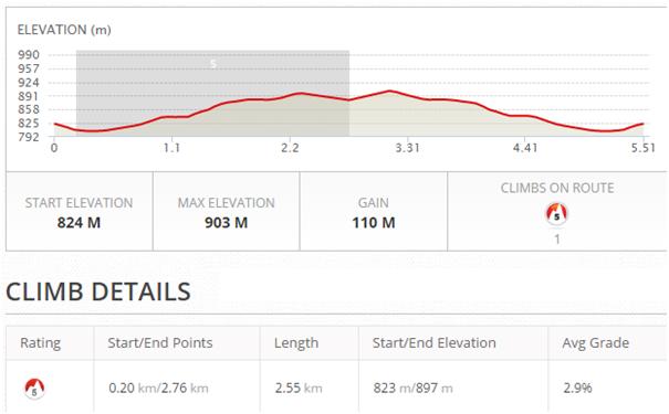 5.5km-2