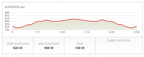 8.5km-2