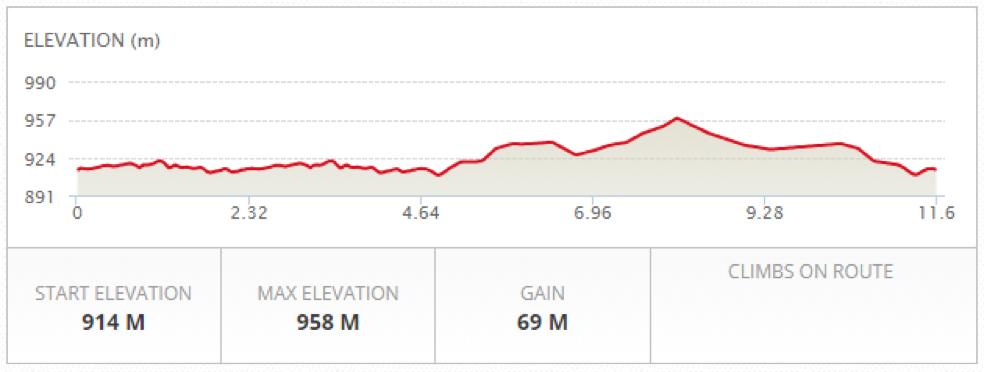 gosling-11.6km-3